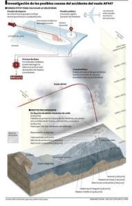 Gráfico sobre las posibles causas del siniestro del Air France Río-París  ¿Cómo funcionan los sensores y cómo afectan a la velocidad?  MARIANO ZAFRA-NACHO CATALÁN / EL PAÍS -