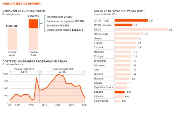 Fuente: Ministerio de Hacienda, Ministerio de Defensa y OTAN. / EL PAÍS