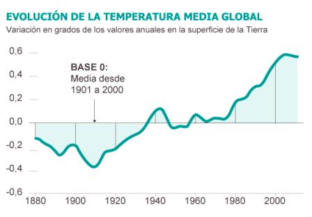 Fuente: NOAA / EL PAÍS