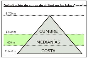 Delimitación de las medianías en las Islas Canarias.