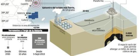 Gráfico: Seísmos en el Proyecto Castor.Infografía diario Levante-emv . http://www.levante-emv.com/