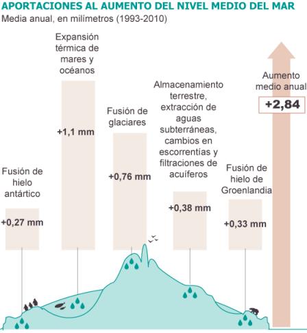 Fuente: IPCC (AR5). / EL PAÍS