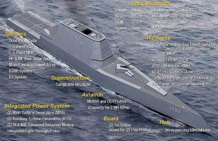 USS Zumwalt (DDG-1000). Wkipedia