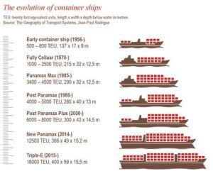 Evolución del tamaño de los buques. Imagen: Jones Lang LaSalle