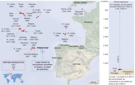Ubicación del 'Prestige' y de los residuos nucleares en la Fosa Atlántica