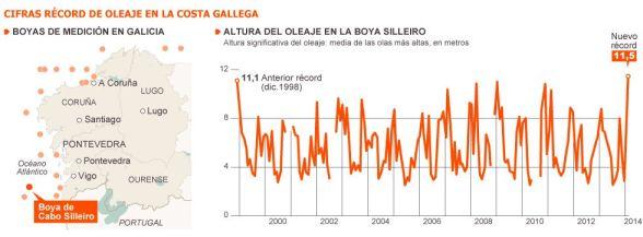 ola record