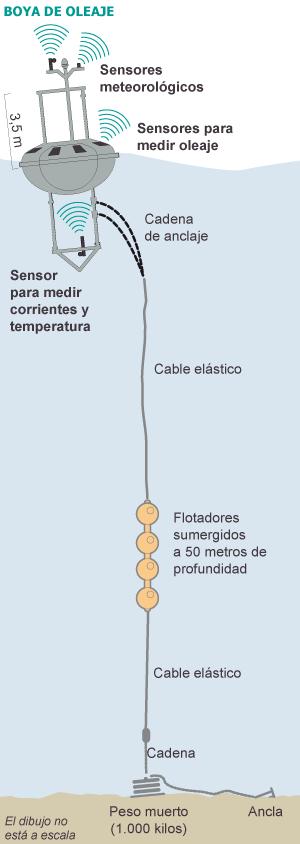 Fuente: Puertos del Estado. / A. A. / EL PAÍS