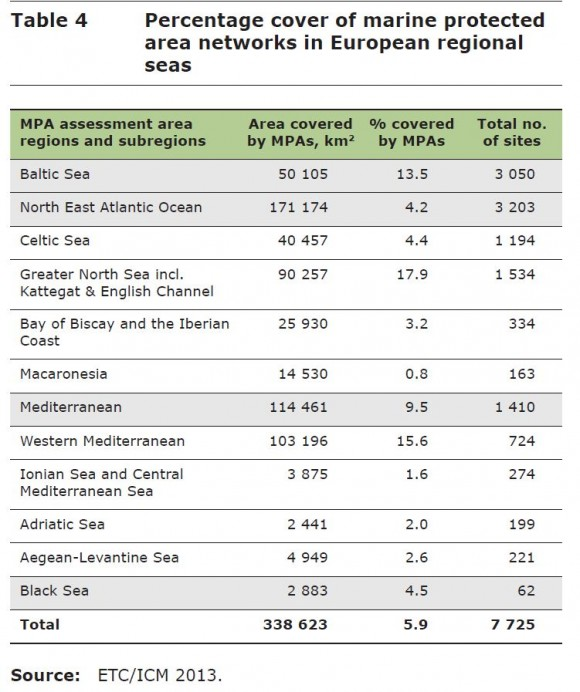 Porcentaje de MPAs (Áreas Marinas Protegidas) según los diferentes mares