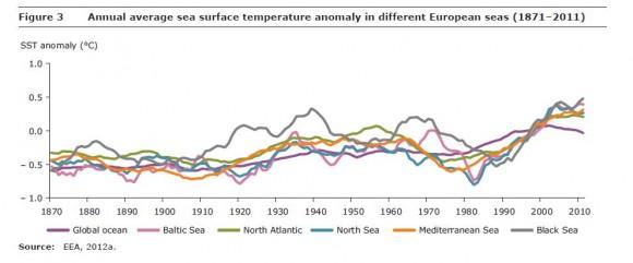 Temperatura media anual en los diferentes mares europeos (1871-2011)
