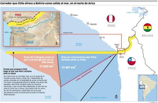 Corredor que Chile ofrece a Bolivia como salida al mar, en el norte de Arica. Fuente: La República de Perú
