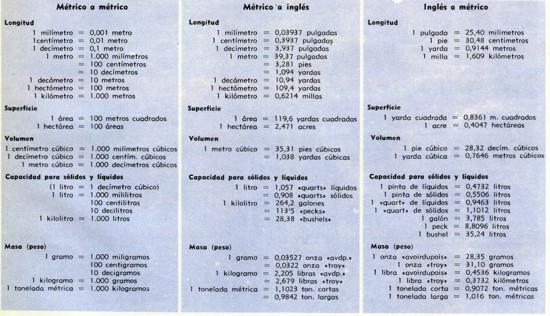 COMPARACIÓN DE SISTEMAS En la tabla de conversiones de aquí arriba presentamos los equivalentes ingleses y métricos de pesos y medidas corrientes, En la columna de la izquierda se dan los equivalentes ingleses de las unidades métricas patrón; a la derecha se encuentran los equivalentes métricos de los patrones de medida ingleses. El sistema inglés tiene dos series de unidades de peso: las piedras preciosas, los metales preciosos y las drogas acostumbran a pesarse en las llamadas unidades troy; todos los demás productos se pesan en las unidades llamadas habitualmente ovoirdupois.