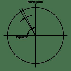 Una milla náutica es aproximadamente la longitud de un arco de 1' de meridiano terrestre.