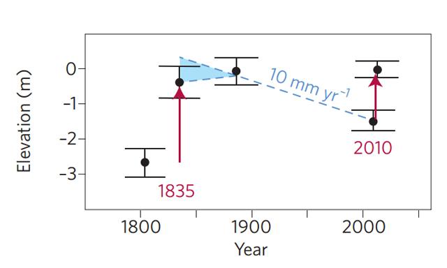 Elevación y hundimiento de la isla en 175 años (Wesson et al.)
