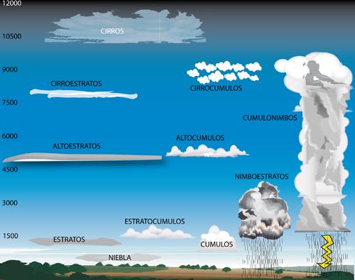 Nubes en función de la altura. Imagen: www.pasionporvolar.com