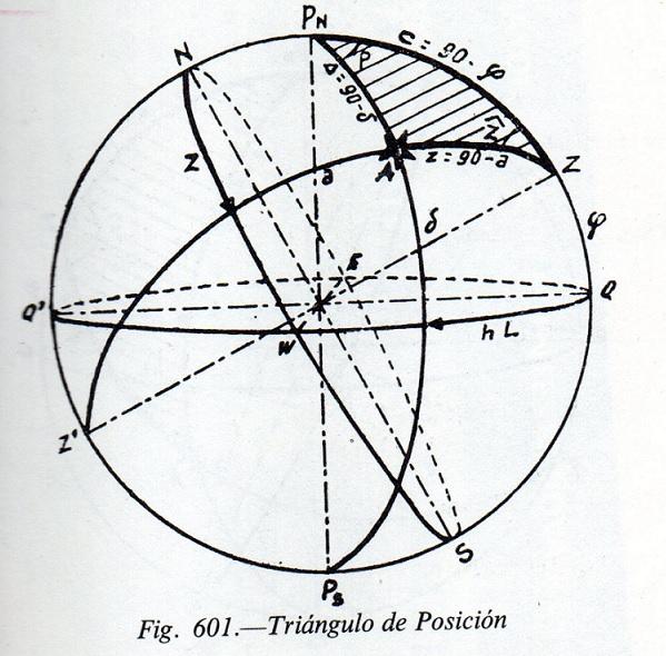triángulo de posición. Fig. 601