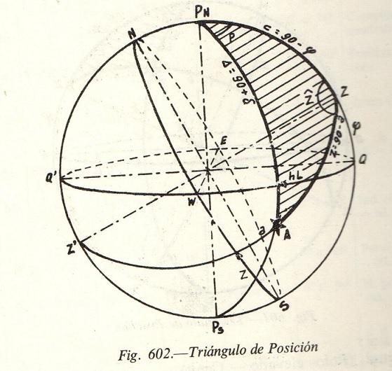 triángulo de posición. Fig. 602