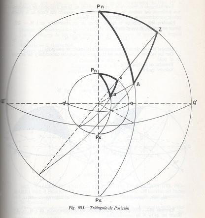 triángulo de posición. Fig. 603